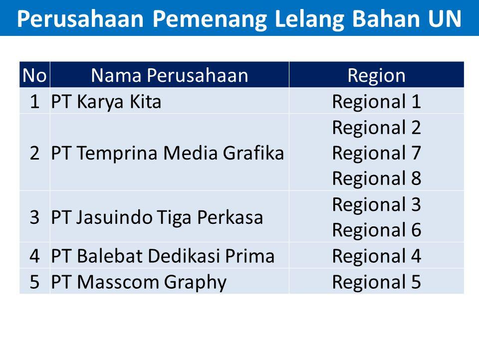 Perusahaan Pemenang Lelang Bahan UN NoNama PerusahaanRegion 1PT Karya KitaRegional 1 2PT Temprina Media Grafika Regional 2 Regional 7 Regional 8 3PT J