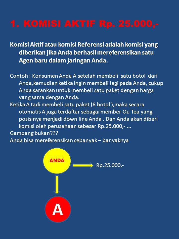 1.KOMISI AKTIF Rp. 25.000,- Komisi Aktif atau komisi Referensi adalah komisi yang diberikan jika Anda berhasil mereferensikan satu Agen baru dalam jar