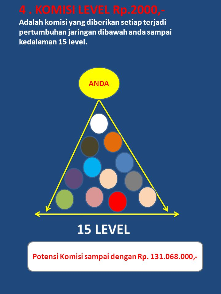 4. KOMISI LEVEL Rp.2000,- Adalah komisi yang diberikan setiap terjadi pertumbuhan jaringan dibawah anda sampai kedalaman 15 level. ANDA 15 LEVEL Poten
