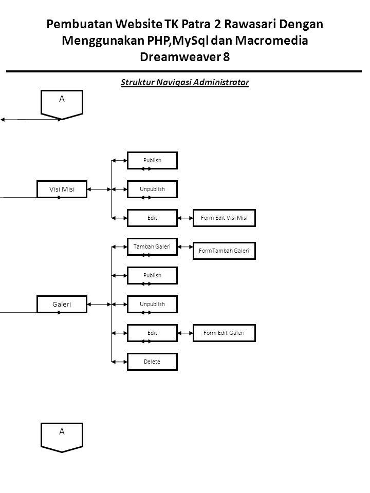 Pembuatan Website TK Patra 2 Rawasari Dengan Menggunakan PHP,MySql dan Macromedia Dreamweaver 8 Struktur Navigasi Administrator Visi Misi Publish Unpublish EditForm Edit Visi Misi Galeri Tambah Galeri Publish Unpublish Edit Delete FormTambah Galeri Form Edit Galeri A A
