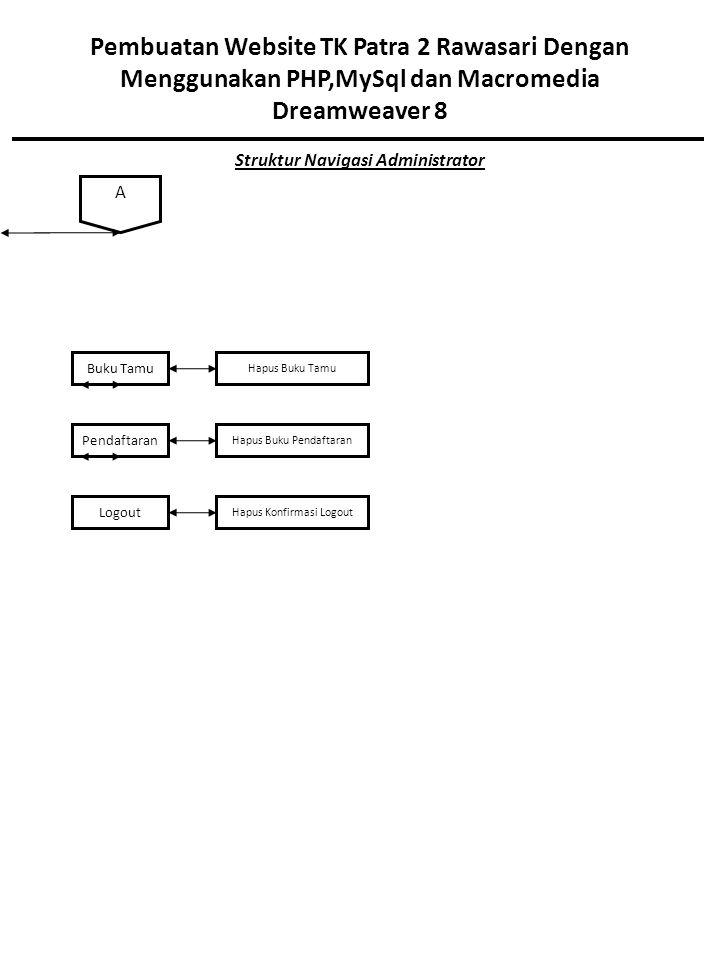 Pembuatan Website TK Patra 2 Rawasari Dengan Menggunakan PHP,MySql dan Macromedia Dreamweaver 8 Struktur Navigasi Administrator Buku Tamu Hapus Buku Tamu A Hapus Buku Pendaftaran Pendaftaran Logout Hapus Konfirmasi Logout