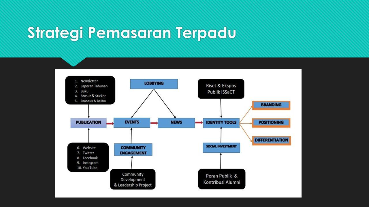 Strategi Pemasaran Terpadu