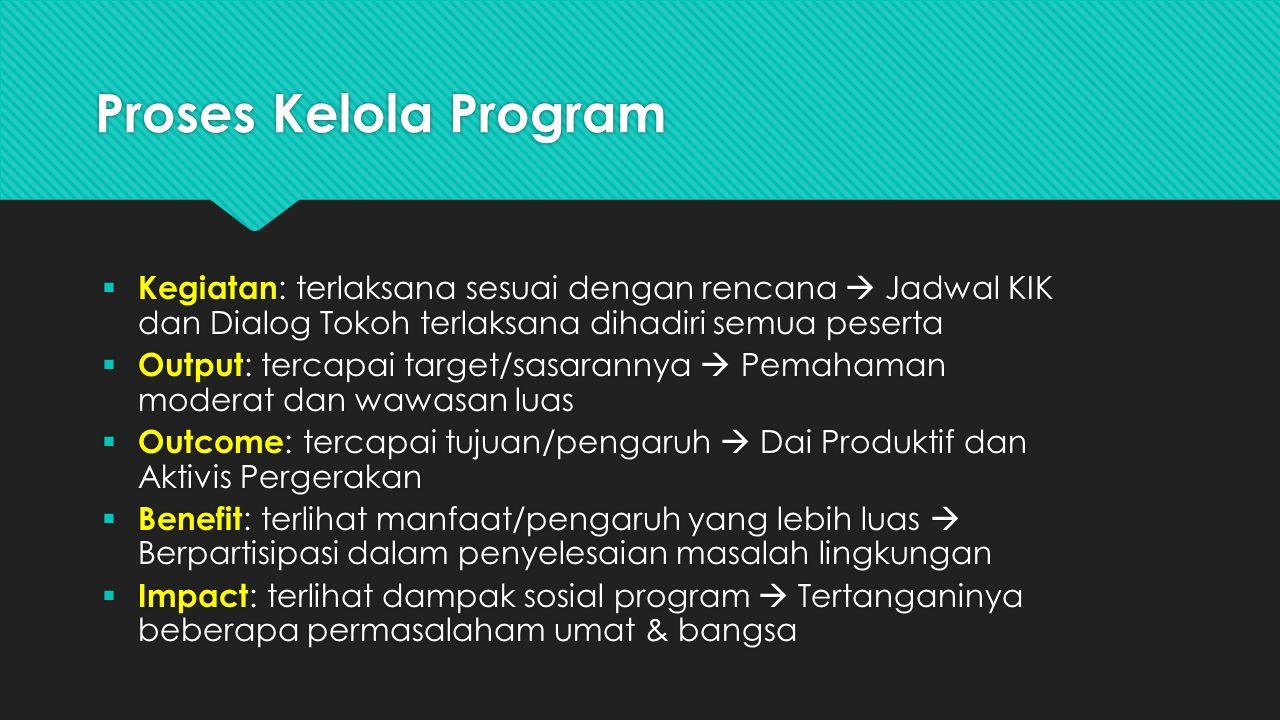 Proses Kelola Program  Kegiatan : terlaksana sesuai dengan rencana  Jadwal KIK dan Dialog Tokoh terlaksana dihadiri semua peserta  Output : tercapa