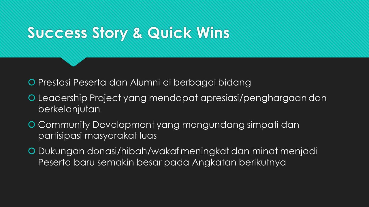 Success Story & Quick Wins  Prestasi Peserta dan Alumni di berbagai bidang  Leadership Project yang mendapat apresiasi/penghargaan dan berkelanjutan