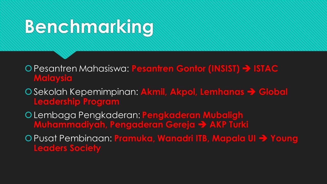 Benchmarking  Pesantren Mahasiswa: Pesantren Gontor (INSIST)  ISTAC Malaysia  Sekolah Kepemimpinan: Akmil, Akpol, Lemhanas  Global Leadership Prog