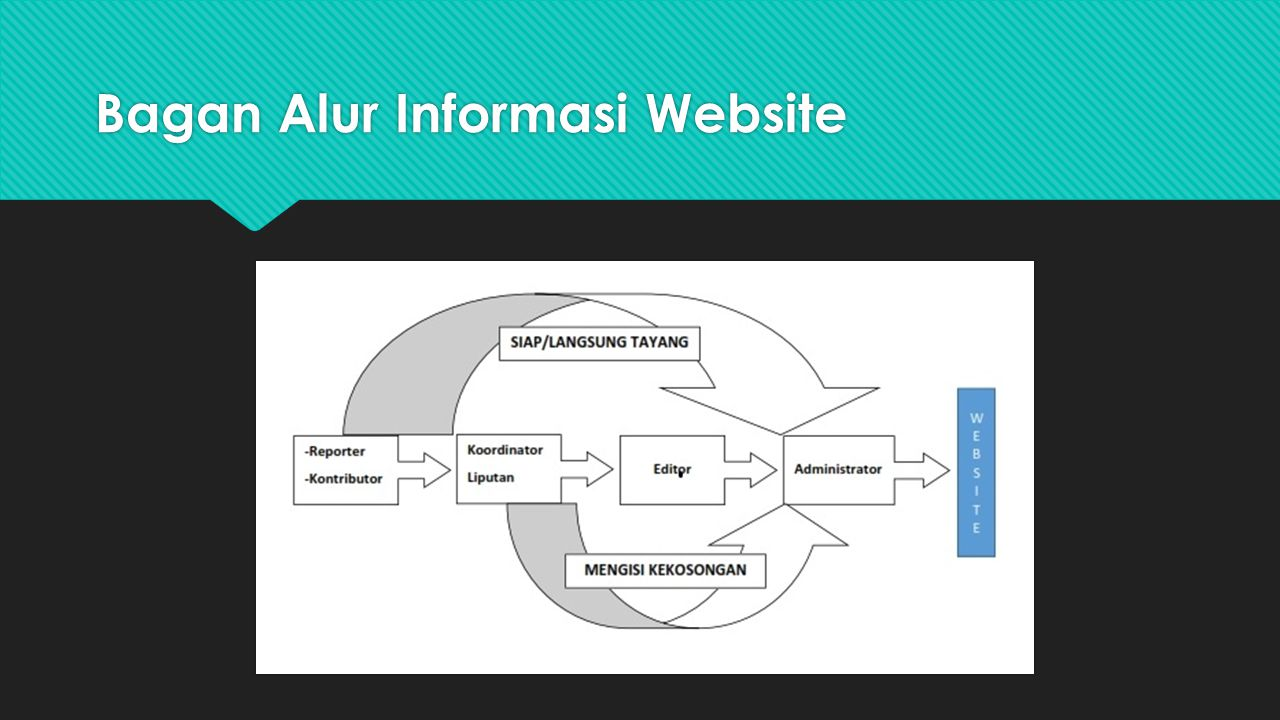 Bagan Alur Informasi Website