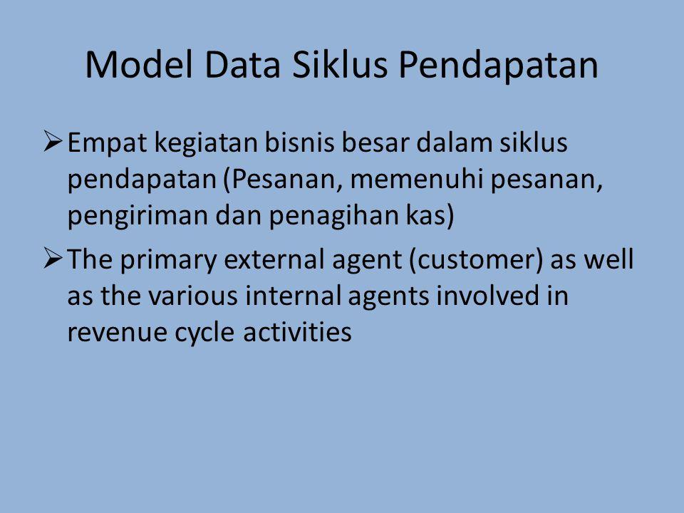 Model Data Siklus Pendapatan  Empat kegiatan bisnis besar dalam siklus pendapatan (Pesanan, memenuhi pesanan, pengiriman dan penagihan kas)  The primary external agent (customer) as well as the various internal agents involved in revenue cycle activities