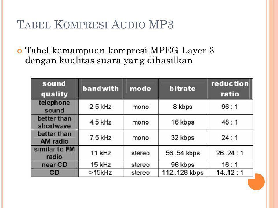 T ABEL K OMPRESI A UDIO MP3 Tabel kemampuan kompresi MPEG Layer 3 dengan kualitas suara yang dihasilkan