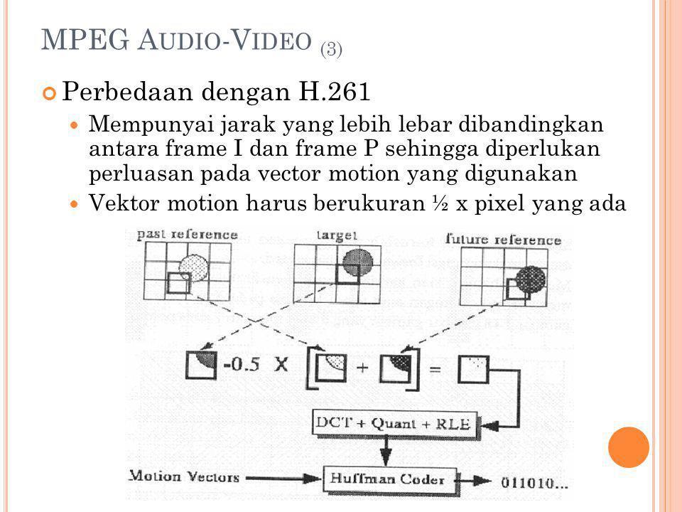 MPEG A UDIO -V IDEO (3) Perbedaan dengan H.261 Mempunyai jarak yang lebih lebar dibandingkan antara frame I dan frame P sehingga diperlukan perluasan