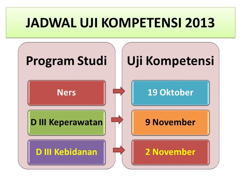 JADWAL UJI KOMPETENSI 2013 Program Studi NersD III KeperawatanD III Kebidanan Uji Kompetensi 19 Oktober9 November2 November