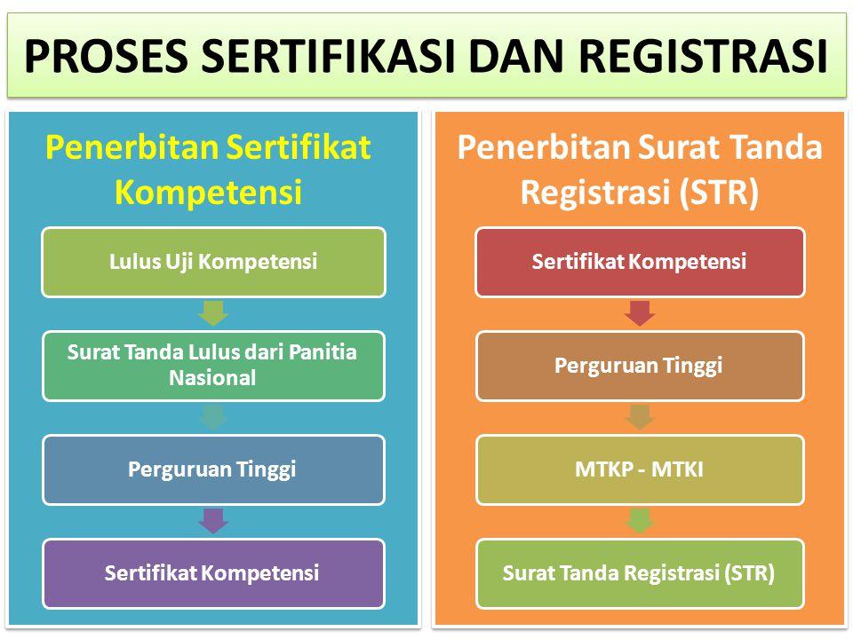 Penerbitan Sertifikat Kompetensi Lulus Uji Kompetensi Surat Tanda Lulus dari Panitia Nasional Perguruan TinggiSertifikat Kompetensi Perguruan TinggiMT