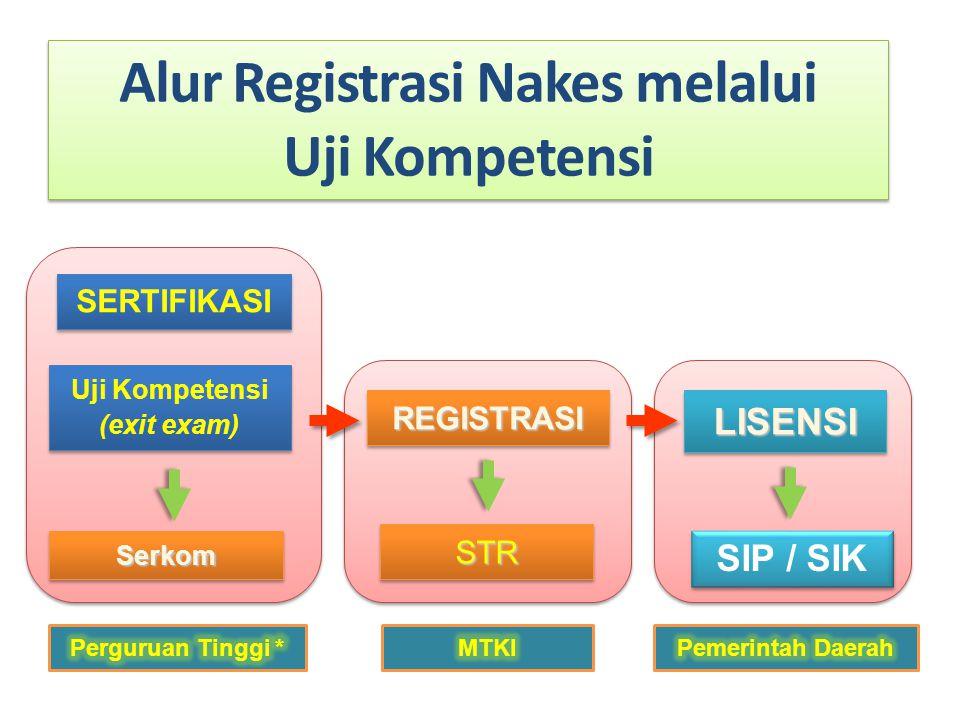 SERTIFIKASI Uji Kompetensi (exit exam) Uji Kompetensi (exit exam) REGISTRASIREGISTRASILISENSILISENSI STRSTR SIP / SIK Alur Registrasi Nakes melalui Uj