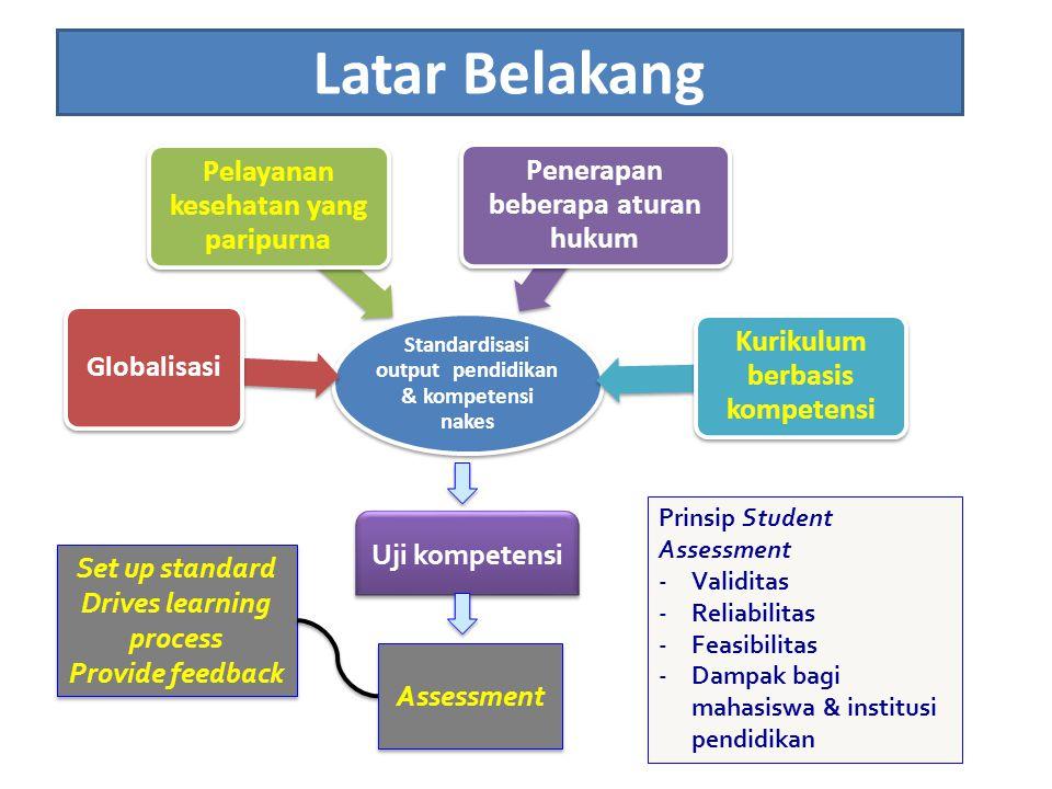 Latar Belakang Standardisasi output pendidikan & kompetensi nakes Globalisasi Pelayanan kesehatan yang paripurna Penerapan beberapa aturan hukum Kurik