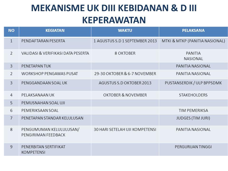 MEKANISME UK DIII KEBIDANAN & D III KEPERAWATAN NOKEGIATANWAKTUPELAKSANA 1PENDAFTARAN PESERTA1 AGUSTUS S.D 1 SEPTEMBER 2013MTKI & MTKP (PANITIA NASION