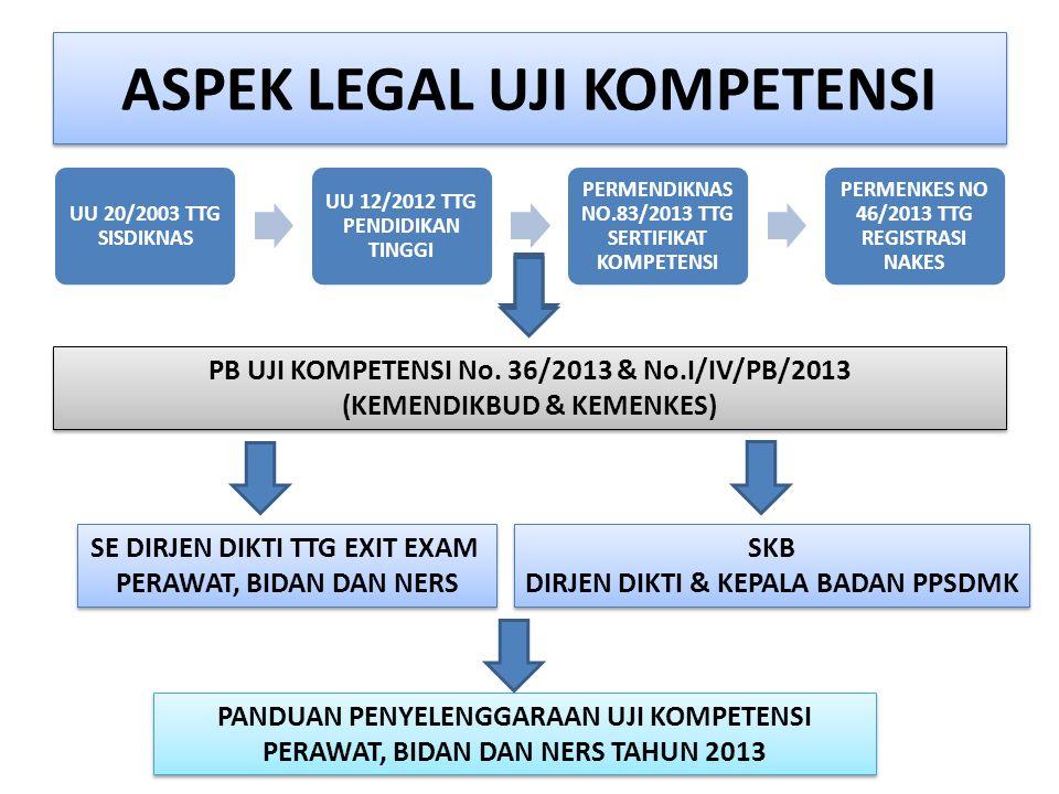 UU 20/2003 TTG SISDIKNAS UU 12/2012 TTG PENDIDIKAN TINGGI PERMENDIKNAS NO.83/2013 TTG SERTIFIKAT KOMPETENSI PERMENKES NO 46/2013 TTG REGISTRASI NAKES