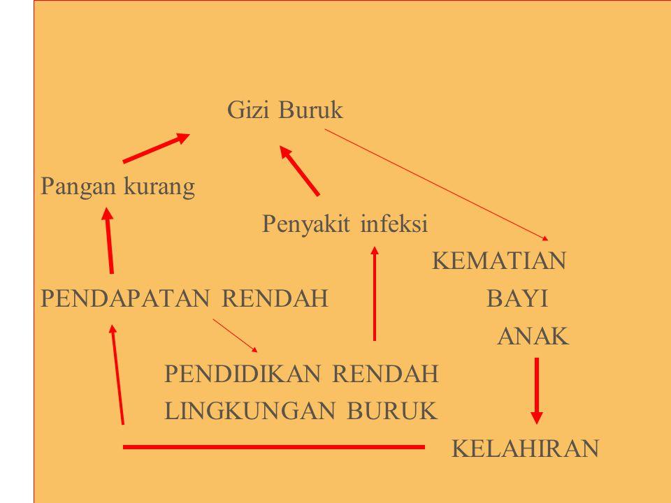 Pedoman Strategi Perencanaan Gizi 1.Identifikasi masalah, 2.