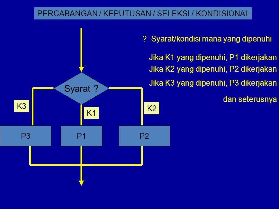 PERCABANGAN / KEPUTUSAN / SELEKSI / KONDISIONAL Syarat ? P1P2P3 K1 K2 K3 ? Syarat/kondisi mana yang dipenuhi Jika K1 yang dipenuhi, P1 dikerjakan Jika