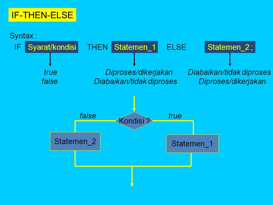 Contoh : dalam ujian, skor >= 60 adalah LULUS skor < 60 adalah TIDAK LULUS Bagian keputusan (cabang) ditulis sebagai berikut : If skor >= 60 then writeln('ANDA LULUS'); If skor < 60 then writeln('ANDA TIDAK LULUS'); Jika digunakan statemen IF-THEN-ELSE, cukup ditulis : IF skor >= 60 THEN writeln('ANDA LULUS') ELSE writeln('ANDA TIDAK LULUS'); Atau bisa juga sebagai berikut : IF skor < 60 THEN writeln('ANDA TIDAK LULUS') ELSE writeln('ANDA LULUS');
