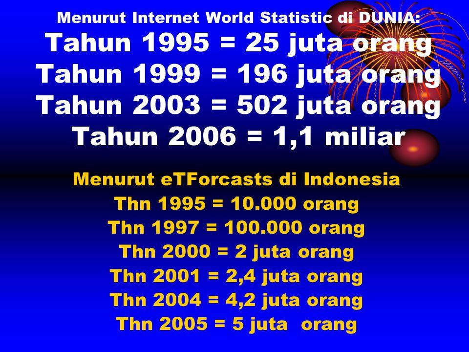 Menurut Internet World Statistic di DUNIA: Tahun 1995 = 25 juta orang Tahun 1999 = 196 juta orang Tahun 2003 = 502 juta orang Tahun 2006 = 1,1 miliar Menurut eTForcasts di Indonesia Thn 1995 = 10.000 orang Thn 1997 = 100.000 orang Thn 2000 = 2 juta orang Thn 2001 = 2,4 juta orang Thn 2004 = 4,2 juta orang Thn 2005 = 5 juta orang