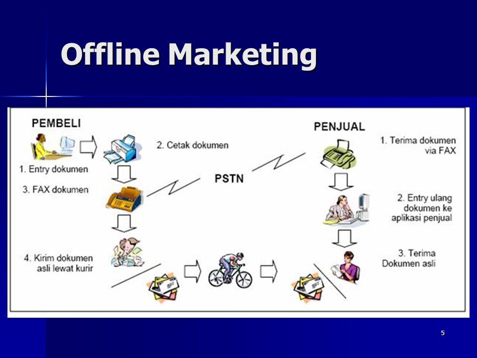 4 Konsep Online Marketing Informasi + Interaktivitas = Rasa Tertarik/Keterlibatan Konsumen Tingkat pertumbuhan perdagangan via internet dari tahun 200