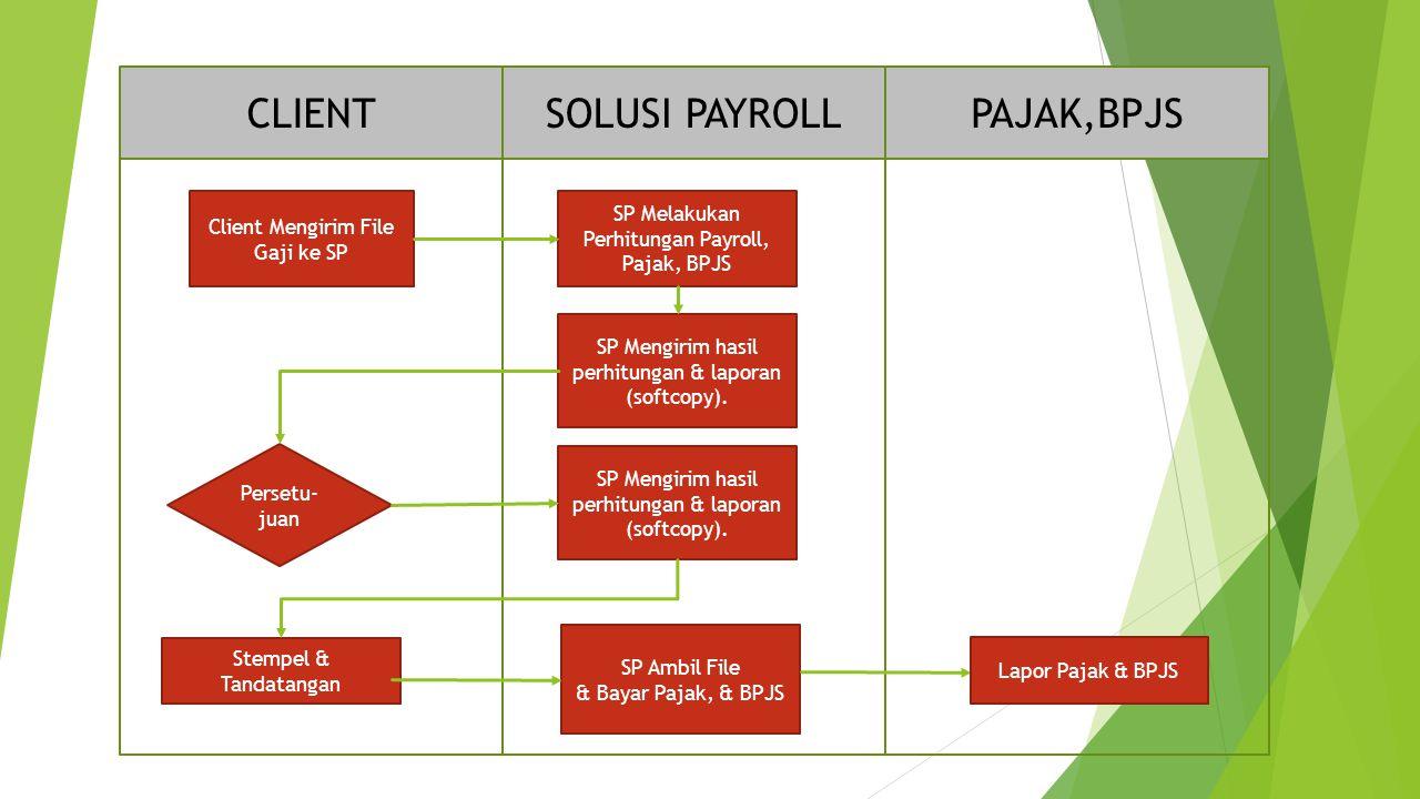 Client Mengirim File Gaji ke SP SP Melakukan Perhitungan Payroll, Pajak, BPJS SP Mengirim hasil perhitungan & laporan (softcopy).