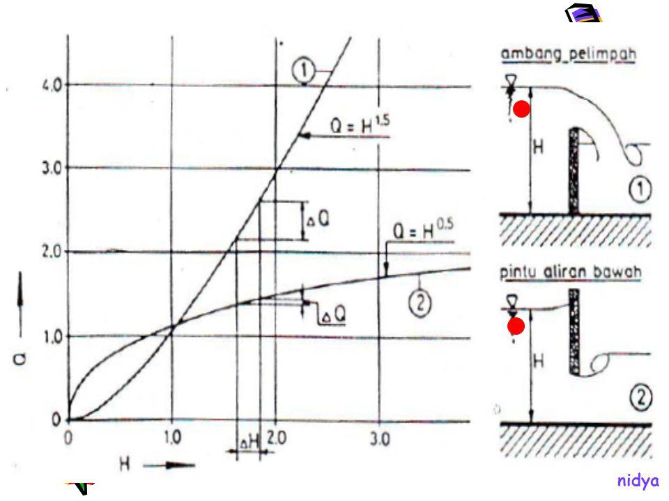 Bentuk Numbak Meletakkan bangunan bagi sekunder, sadap tersier dan bangunan pengatur pada posisi sejajar, sehingga arah alirannya searah Kelebihan: kecepatan datang aliran untuk setiap bangunan adalah sama Kelemahan: memerlukan areal yang luas nidya