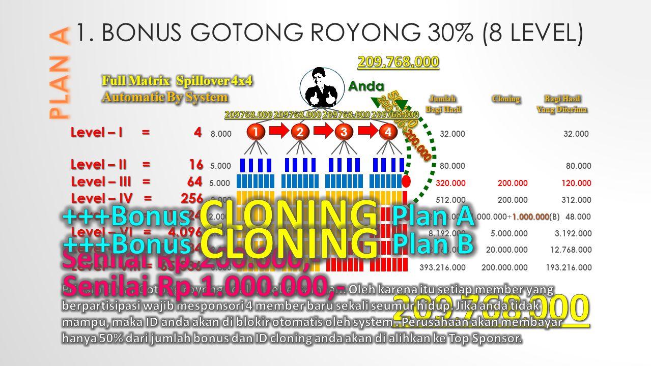 1. BONUS GOTONG ROYONG 30% (8 LEVEL) 2134 Level – I = 4 Level – I = 4 8.000 32.000 32.000 Level – II = 16 Level – II = 16 5.000 80.000 80.000 Level –