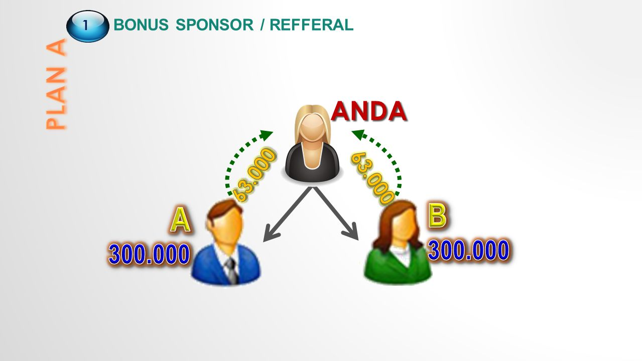 ANDA 1 BONUS SPONSOR / REFFERAL