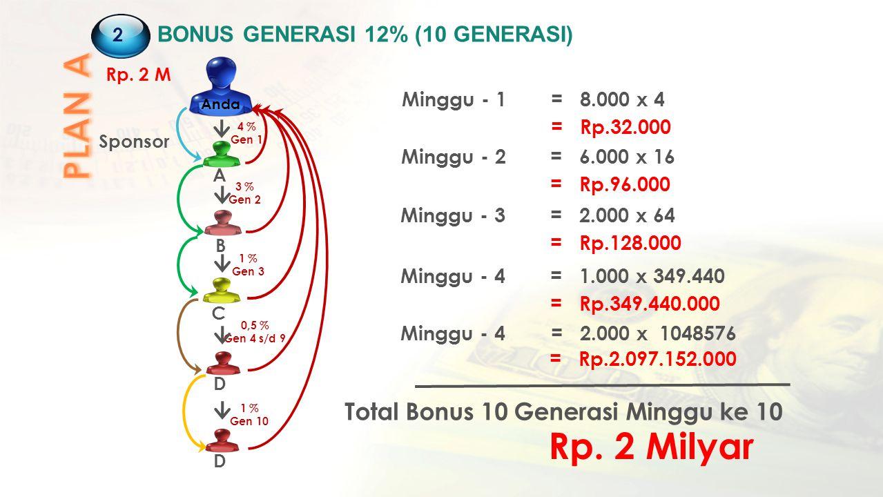 2 BONUS GENERASI 12% (10 GENERASI) 4 % Gen 1 A B C D Anda Sponsor Minggu - 1= 8.000 x 4 = Rp.32.000 Minggu - 2= 6.000 x 16 = Rp.96.000 Minggu - 3= 2.0