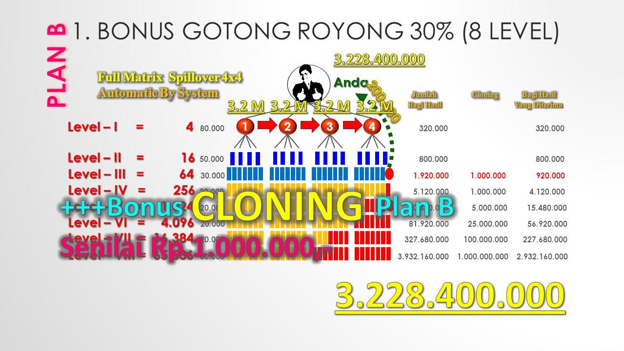 1. BONUS GOTONG ROYONG 30% (8 LEVEL) 2134 Level – I = 4 Level – I = 4 80.000 320.000 320.000 Level – II = 16 Level – II = 16 50.000 800.000 800.000 Le