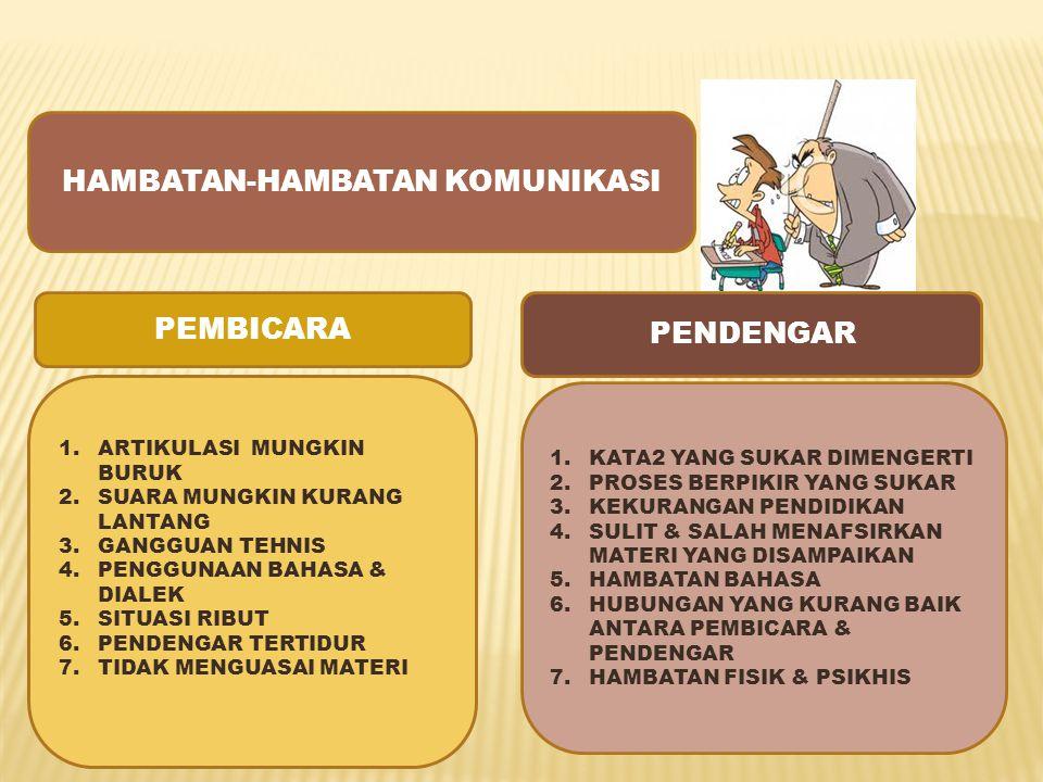 HAMBATAN-HAMBATAN KOMUNIKASI 1.ARTIKULASI MUNGKIN BURUK 2.SUARA MUNGKIN KURANG LANTANG 3.GANGGUAN TEHNIS 4.PENGGUNAAN BAHASA & DIALEK 5.SITUASI RIBUT