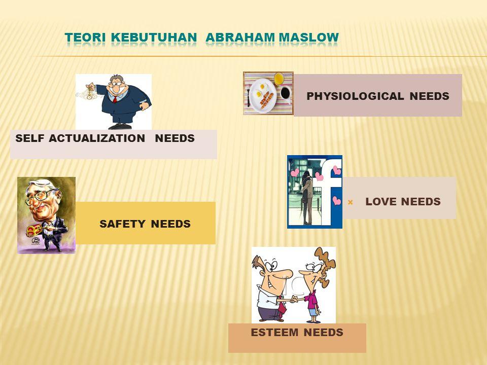  LOVE NEEDS PHYSIOLOGICAL NEEDS SELF ACTUALIZATION NEEDS SAFETY NEEDS ESTEEM NEEDS