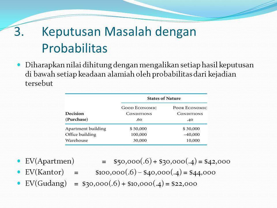 3.Keputusan Masalah dengan Probabilitas Diharapkan nilai dihitung dengan mengalikan setiap hasil keputusan di bawah setiap keadaan alamiah oleh probabilitas dari kejadian tersebut EV(Apartmen) = $50,000(.6) + $30,000(.4) = $42,000 EV(Kantor) = $100,000(.6) – $40,000(.4) = $44,000 EV(Gudang) = $30,000(.6) + $10,000(.4) = $22,000
