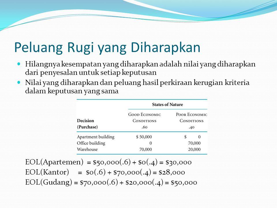 Peluang Rugi yang Diharapkan Hilangnya kesempatan yang diharapkan adalah nilai yang diharapkan dari penyesalan untuk setiap keputusan Nilai yang diharapkan dan peluang hasil perkiraan kerugian kriteria dalam keputusan yang sama EOL(Apartemen) = $50,000(.6) + $0(.4) = $30,000 EOL(Kantor) = $0(.6) + $70,000(.4) = $28,000 EOL(Gudang) = $70,000(.6) + $20,000(.4) = $50,000