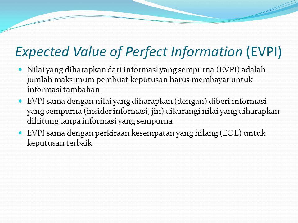 Expected Value of Perfect Information (EVPI) Nilai yang diharapkan dari informasi yang sempurna (EVPI) adalah jumlah maksimum pembuat keputusan harus membayar untuk informasi tambahan EVPI sama dengan nilai yang diharapkan (dengan) diberi informasi yang sempurna (insider informasi, jin) dikurangi nilai yang diharapkan dihitung tanpa informasi yang sempurna EVPI sama dengan perkiraan kesempatan yang hilang (EOL) untuk keputusan terbaik