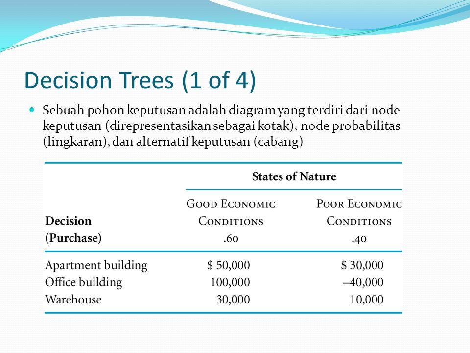 Decision Trees (1 of 4) Sebuah pohon keputusan adalah diagram yang terdiri dari node keputusan (direpresentasikan sebagai kotak), node probabilitas (lingkaran), dan alternatif keputusan (cabang)