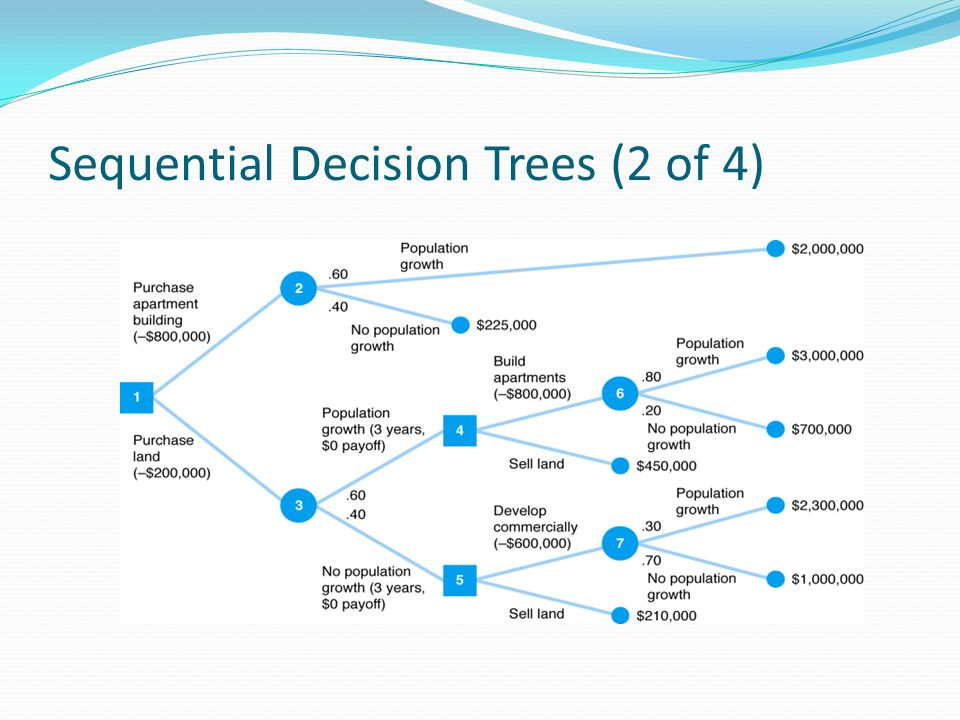Sequential Decision Trees (2 of 4)