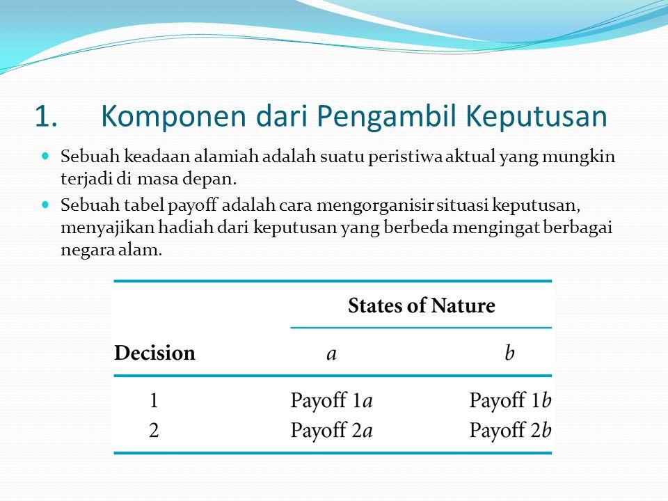 1.Komponen dari Pengambil Keputusan Sebuah keadaan alamiah adalah suatu peristiwa aktual yang mungkin terjadi di masa depan. Sebuah tabel payoff adala