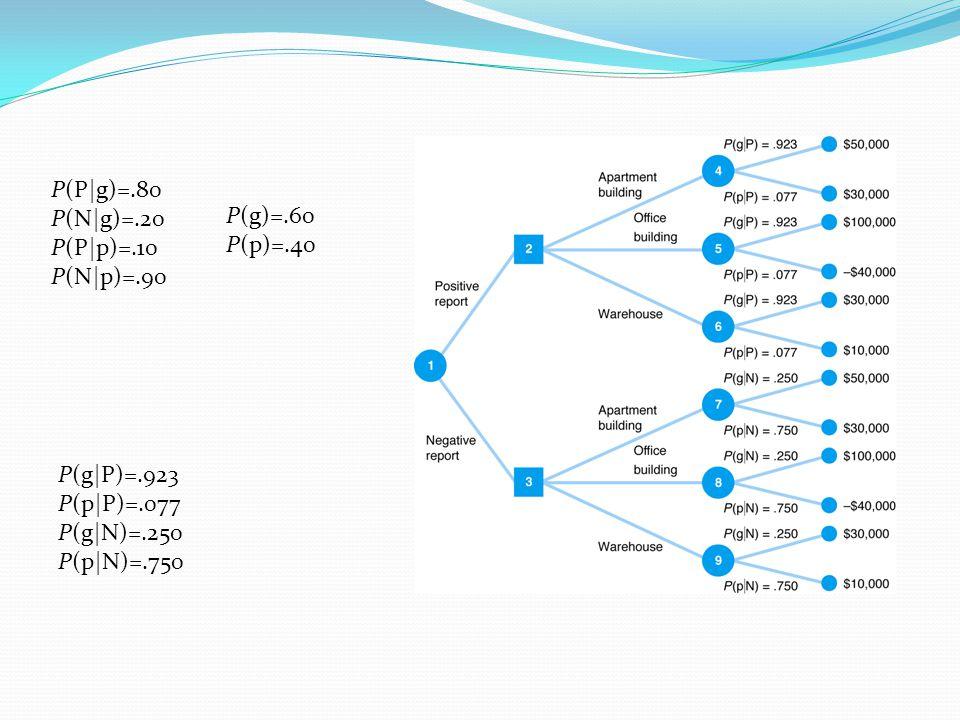 P(P|g)=.80 P(N|g)=.20 P(P|p)=.10 P(N|p)=.90 P(g)=.60 P(p)=.40 P(g|P)=.923 P(p|P)=.077 P(g|N)=.250 P(p|N)=.750