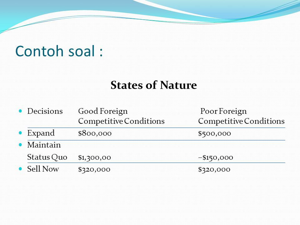 Contoh soal : States of Nature DecisionsGood Foreign Poor Foreign Competitive ConditionsCompetitive Conditions Expand$800,000$500,000 Maintain Status