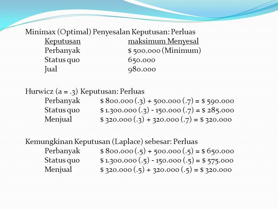 Minimax (Optimal) Penyesalan Keputusan: Perluas Keputusan maksimum Menyesal Perbanyak $ 500.000 (Minimum) Status quo 650.000 Jual 980.000 Hurwicz (a =.3) Keputusan: Perluas Perbanyak $ 800.000 (.3) + 500.000 (.7) = $ 590.000 Status quo $ 1.300.000 (.3) - 150.000 (.7) = $ 285.000 Menjual $ 320.000 (.3) + 320.000 (.7) = $ 320.000 Kemungkinan Keputusan (Laplace) sebesar: Perluas Perbanyak $ 800.000 (.5) + 500.000 (.5) = $ 650.000 Status quo $ 1.300.000 (.5) - 150.000 (.5) = $ 575.000 Menjual $ 320.000 (.5) + 320.000 (.5) = $ 320.000