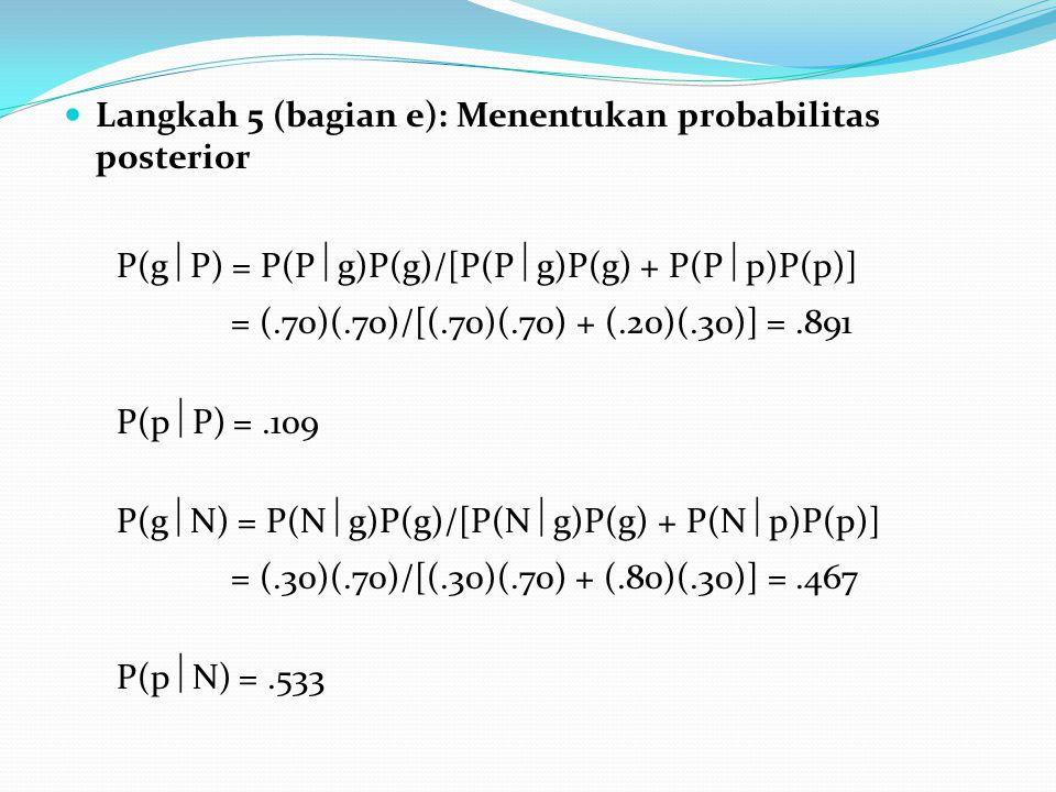 Langkah 5 (bagian e): Menentukan probabilitas posterior P(g  P) = P(P  g)P(g)/[P(P  g)P(g) + P(P  p)P(p)] = (.70)(.70)/[(.70)(.70) + (.20)(.30)] =.891 P(p  P) =.109 P(g  N) = P(N  g)P(g)/[P(N  g)P(g) + P(N  p)P(p)] = (.30)(.70)/[(.30)(.70) + (.80)(.30)] =.467 P(p  N) =.533