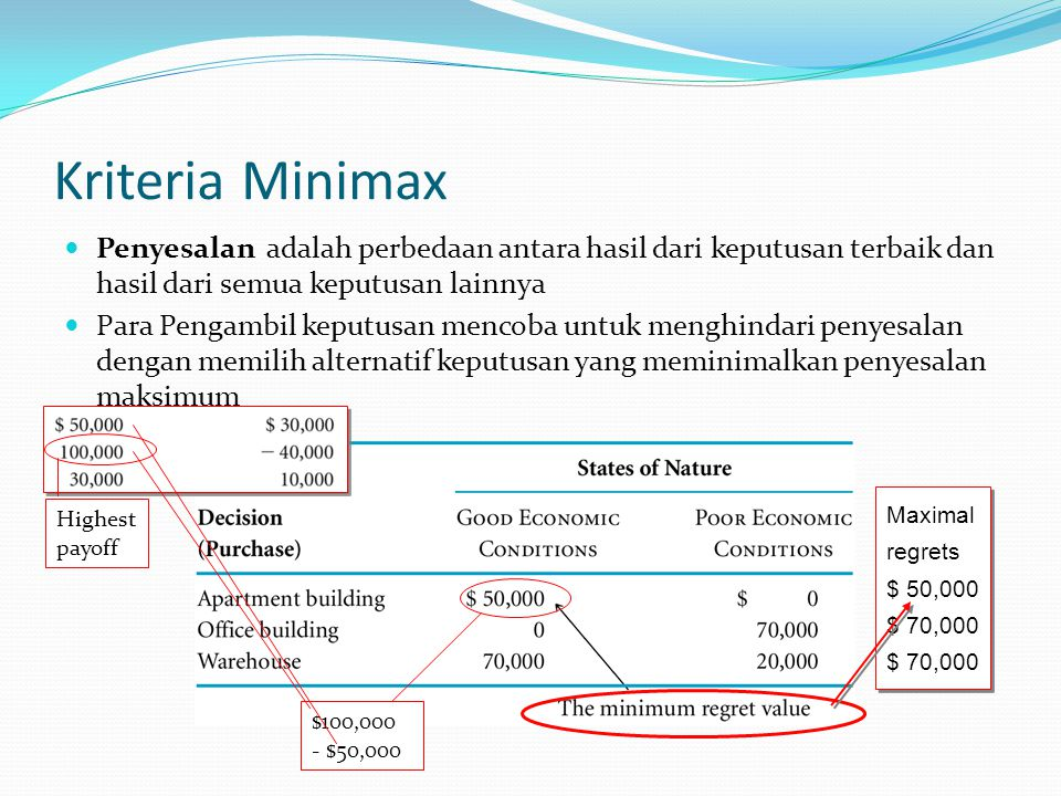 Kriteria Minimax Penyesalan adalah perbedaan antara hasil dari keputusan terbaik dan hasil dari semua keputusan lainnya Para Pengambil keputusan menco