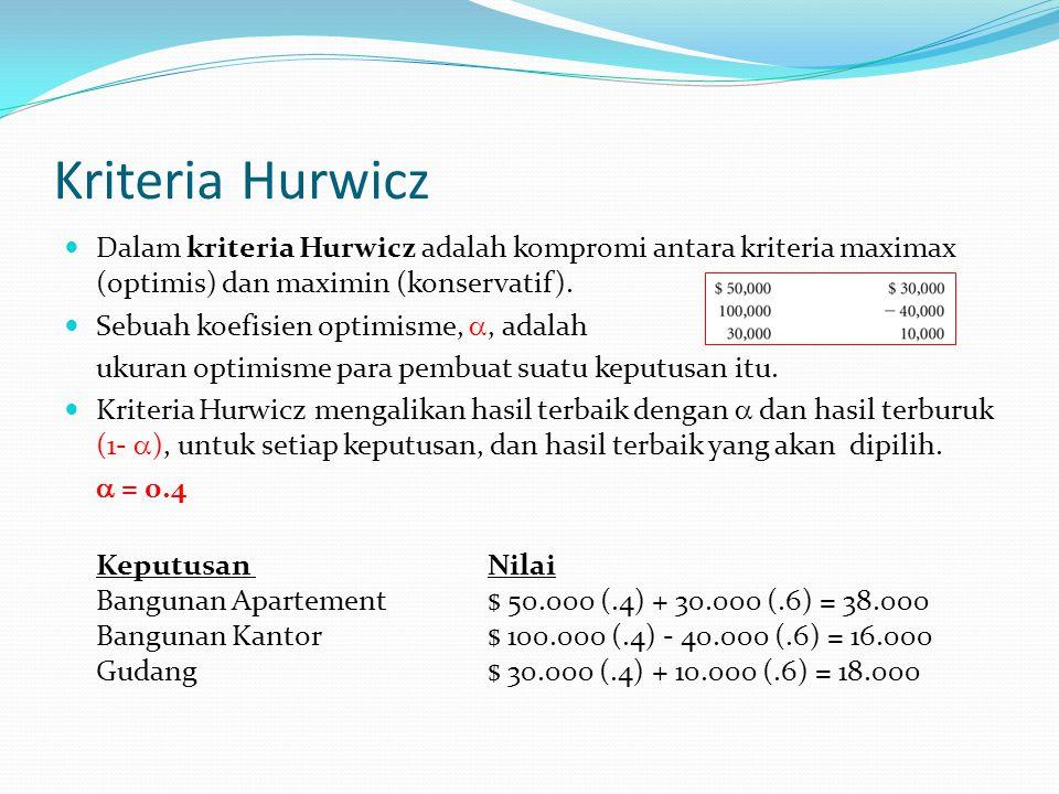 Kriteria Hurwicz Dalam kriteria Hurwicz adalah kompromi antara kriteria maximax (optimis) dan maximin (konservatif). Sebuah koefisien optimisme, , ad
