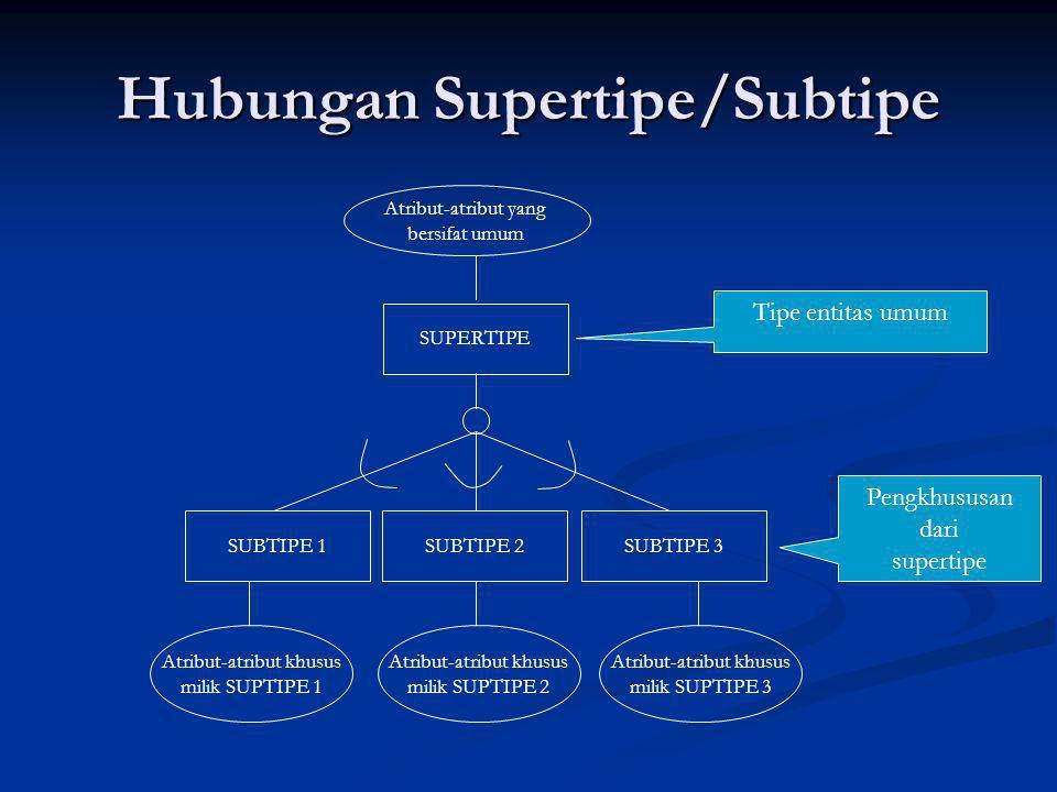 Notasi Hubungan Supertipe/Subtipe Simbol lingkaran digunakan untuk menghubungkan garis ke supertipe dan suptipe Simbol lingkaran digunakan untuk menghubungkan garis ke supertipe dan suptipe Simbol Bentuk-U pada garis yang menghubungkan simbol lingkaran dan suptipe menyatakan bahwa suptipe adalah bagian dari supertipe Simbol Bentuk-U pada garis yang menghubungkan simbol lingkaran dan suptipe menyatakan bahwa suptipe adalah bagian dari supertipe