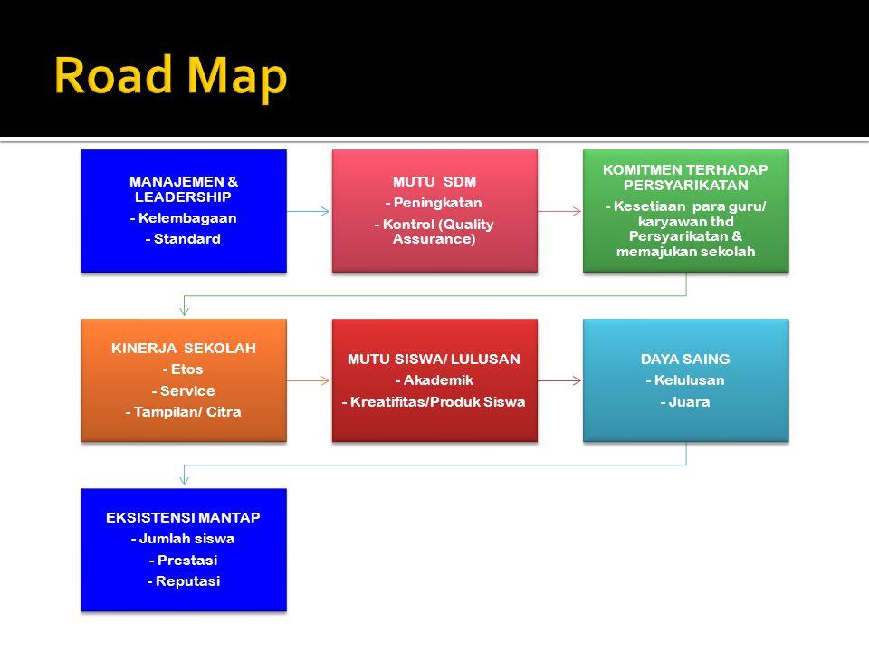 MANAJEMEN & LEADERSHIP - Kelembagaan - Standard MUTU SDM - Peningkatan - Kontrol (Quality Assurance) KOMITMEN TERHADAP PERSYARIKATAN - Kesetiaan para guru/ karyawan thd Persyarikatan & memajukan sekolah KINERJA SEKOLAH - Etos - Service - Tampilan/ Citra MUTU SISWA/ LULUSAN - Akademik - Kreatifitas/Produk Siswa DAYA SAING - Kelulusan - Juara EKSISTENSI MANTAP - Jumlah siswa - Prestasi - Reputasi