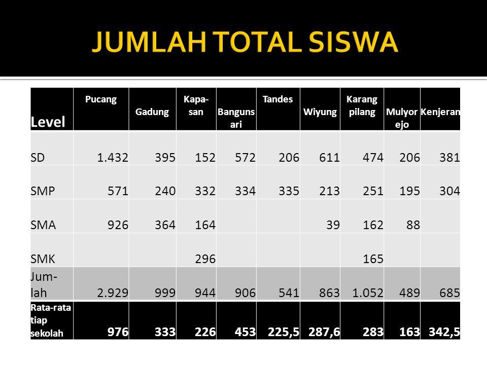Level Pucang Gadung Kapa- sanBanguns ari Tandes Wiyung Karang pilangMulyor ejo Kenjeran SD 1.432 395 152 572 206 611 474 206 381 SMP 571 240 332 334 3