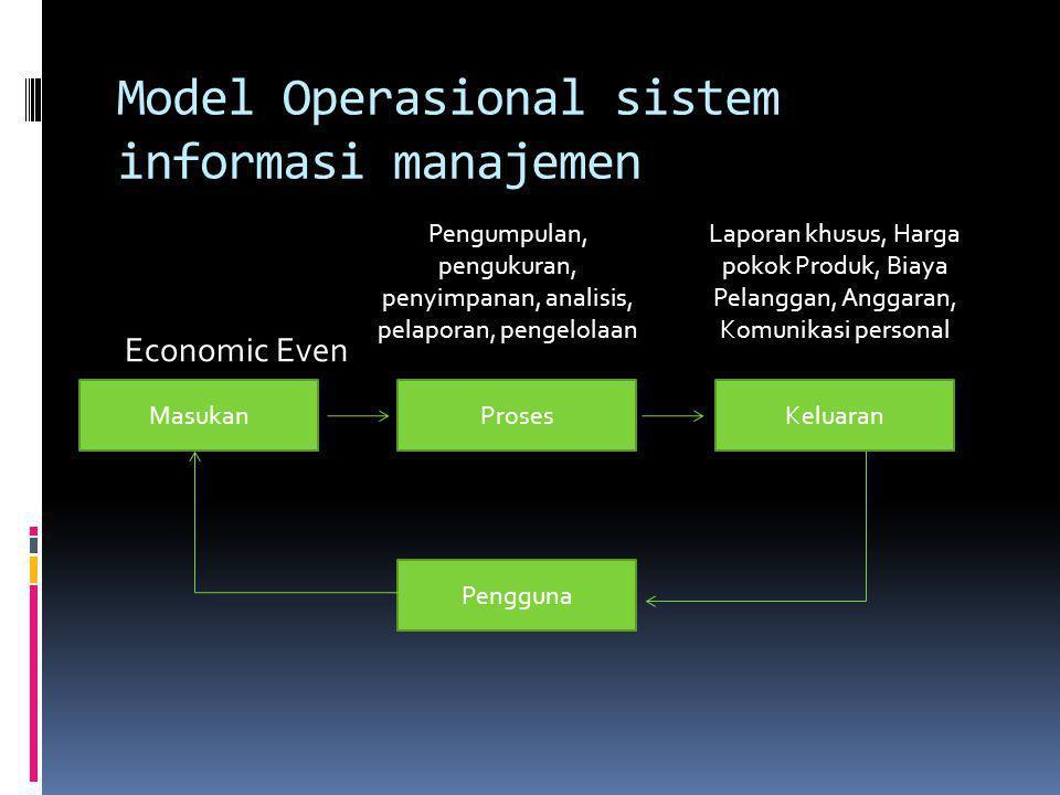 Model Operasional sistem informasi manajemen Economic Even Pengumpulan, pengukuran, penyimpanan, analisis, pelaporan, pengelolaan Laporan khusus, Harg