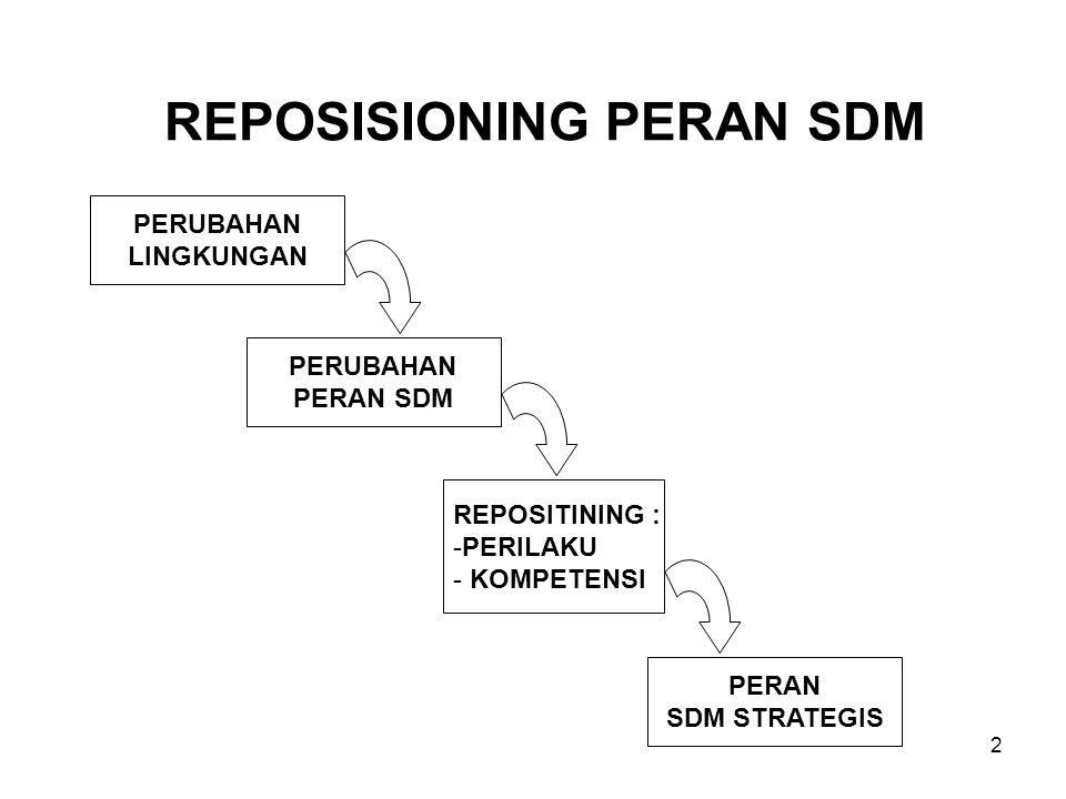 2 REPOSISIONING PERAN SDM PERUBAHAN LINGKUNGAN PERUBAHAN PERAN SDM REPOSITINING : -PERILAKU - KOMPETENSI PERAN SDM STRATEGIS