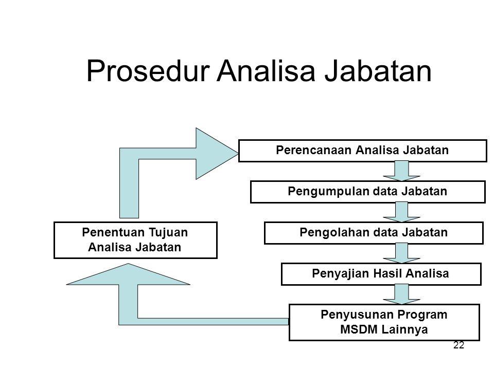 22 Prosedur Analisa Jabatan Penentuan Tujuan Analisa Jabatan Perencanaan Analisa Jabatan Pengumpulan data Jabatan Pengolahan data Jabatan Penyajian Ha